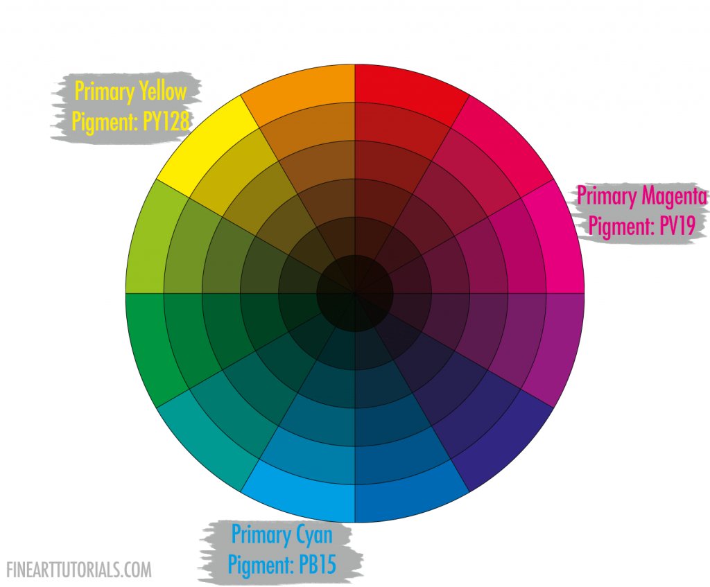 CMY colour wheel for painting